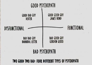 4 Types of Psychopath